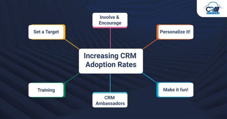 increasing crm adoption rates